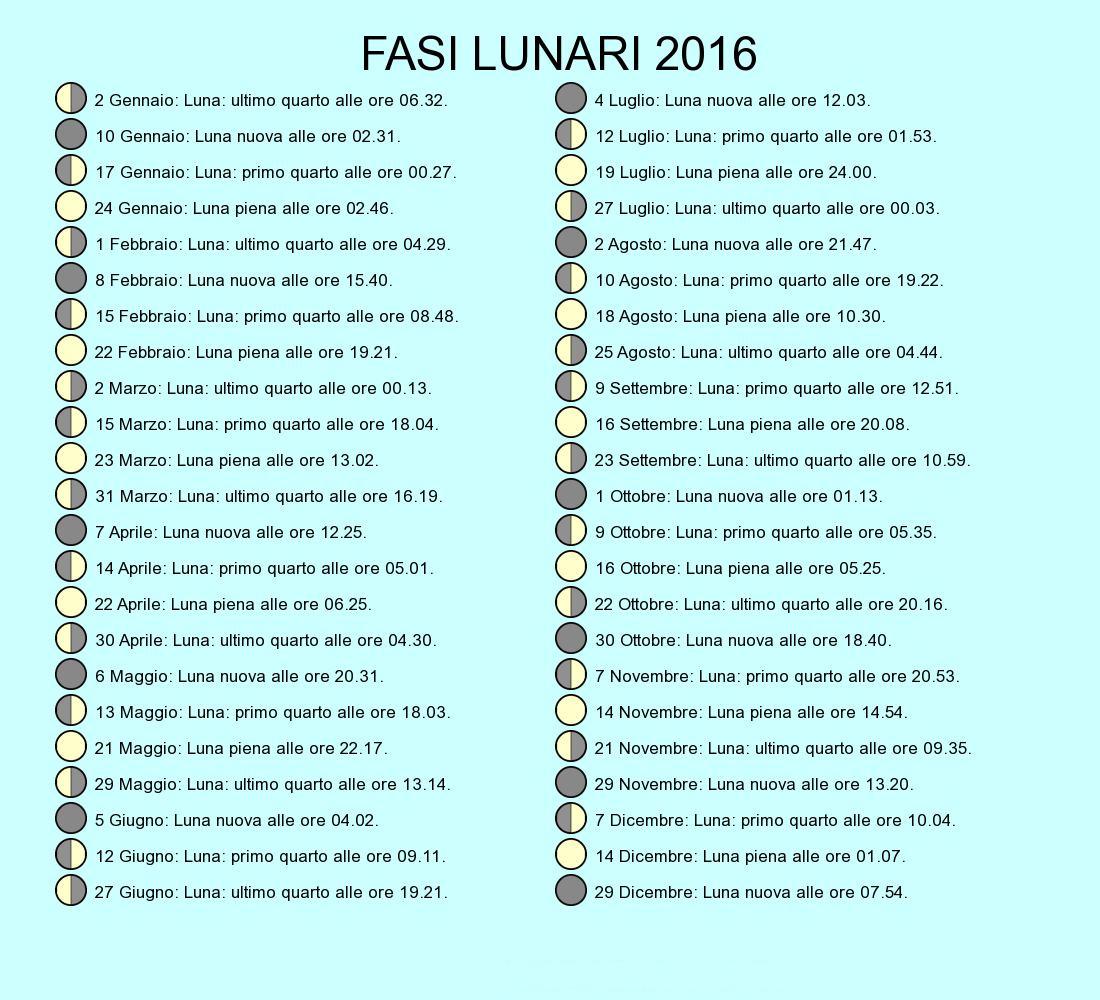 Calendario Lunare Maggio.Seminare Seguendo Il Calendario Lunare Guidagiardini It